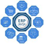 برنامه ریزی منابع سازمانی (ERP) چیست؟